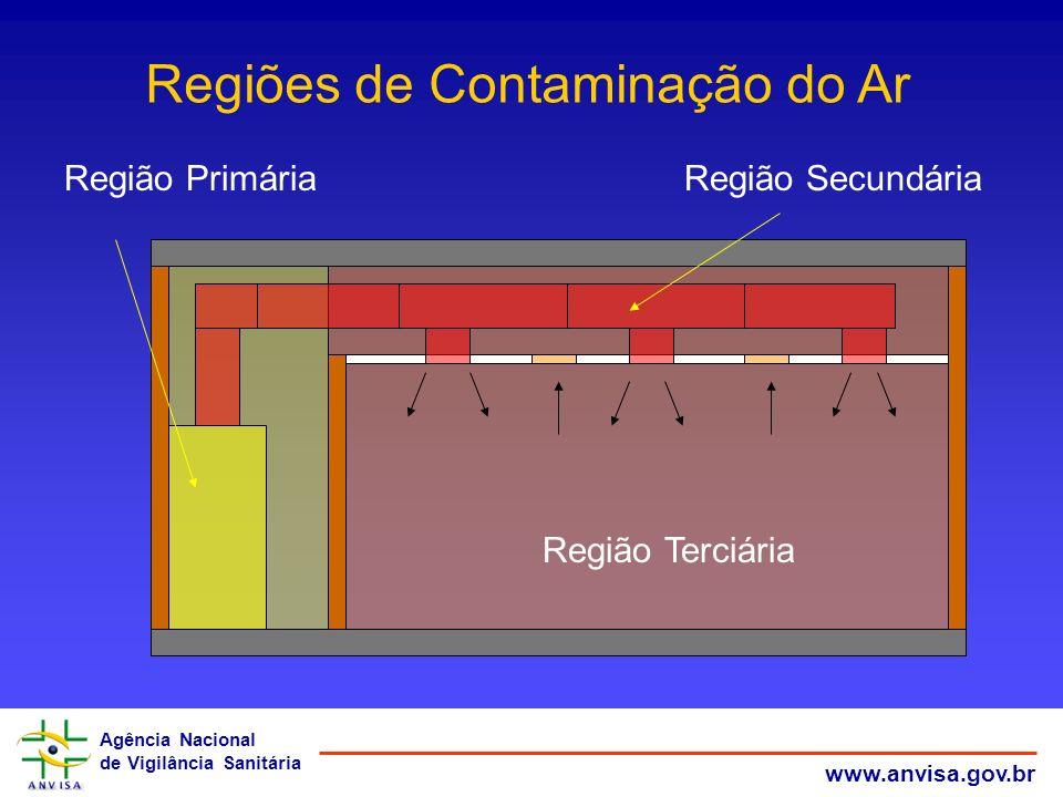 Agência Nacional de Vigilância Sanitária www.anvisa.gov.br Região PrimáriaRegião Secundária Região Terciária Regiões de Contaminação do Ar