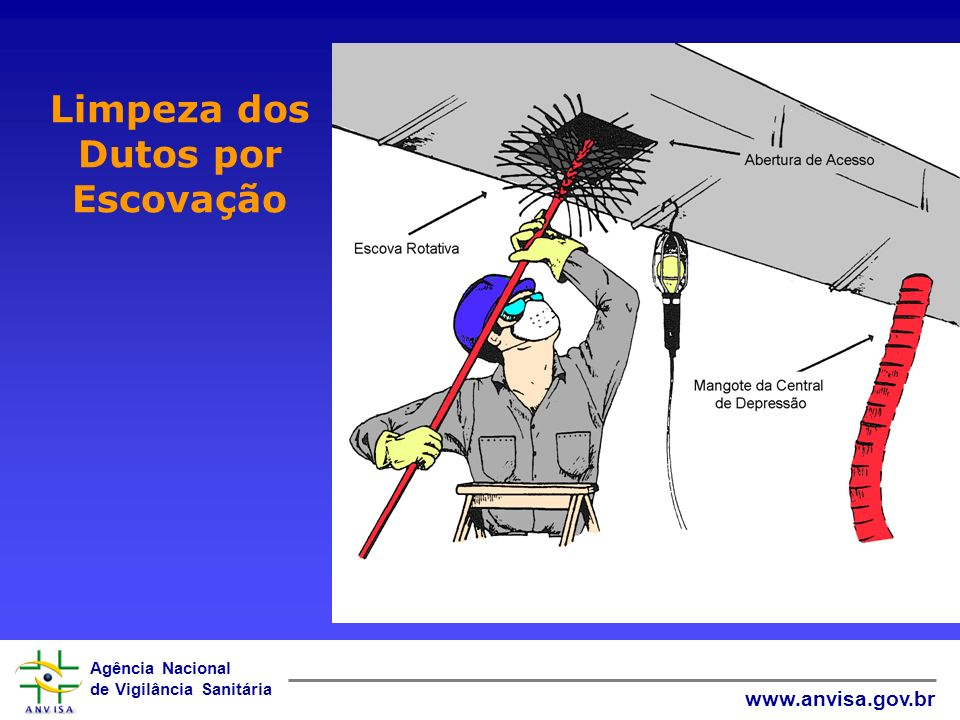 Agência Nacional de Vigilância Sanitária www.anvisa.gov.br Limpeza dos Dutos por Escovação