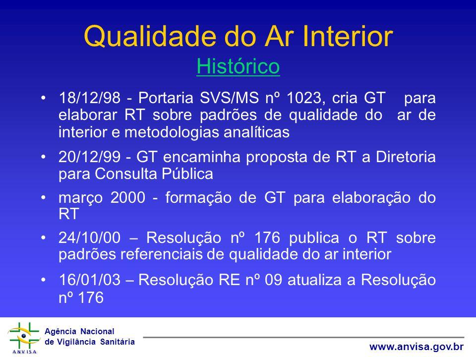 Agência Nacional de Vigilância Sanitária www.anvisa.gov.br Qualidade do Ar Interior Histórico 18/12/98 - Portaria SVS/MS nº 1023, cria GT para elabora