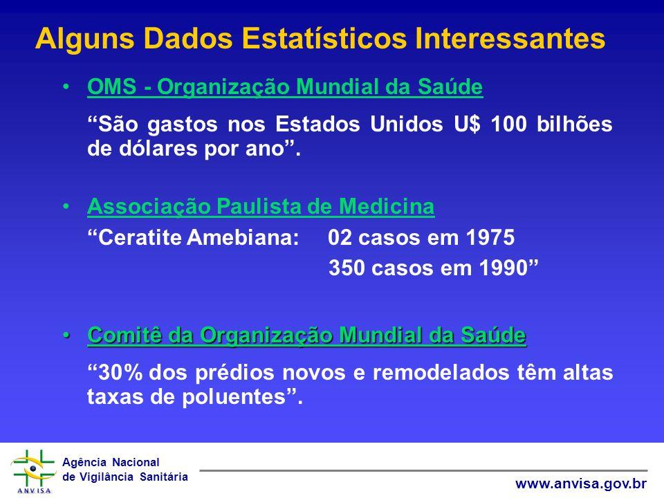 Agência Nacional de Vigilância Sanitária www.anvisa.gov.br Alguns Dados Estatísticos Interessantes OMS - Organização Mundial da Saúde São gastos nos E