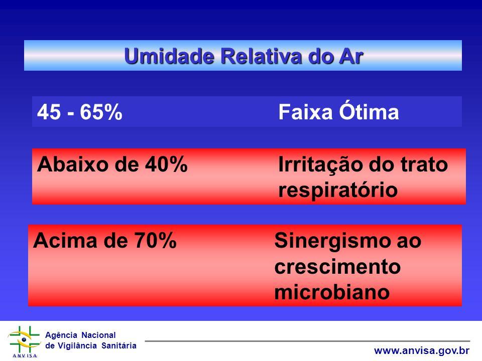 Agência Nacional de Vigilância Sanitária www.anvisa.gov.br Umidade Relativa do Ar 45 - 65%Faixa Ótima Abaixo de 40%Irritação do trato respiratório Aci