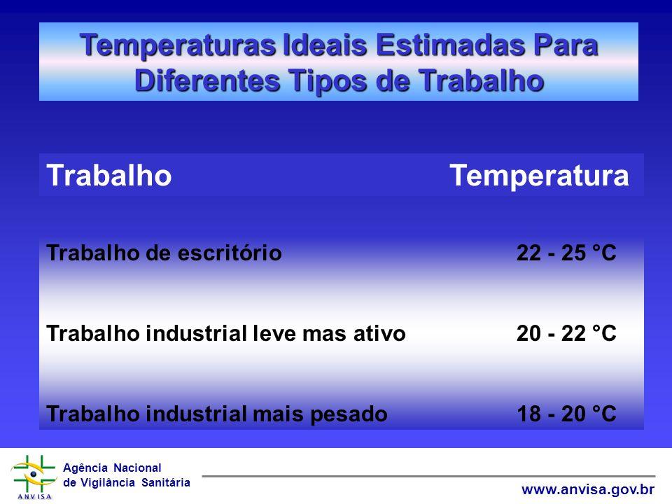 Agência Nacional de Vigilância Sanitária www.anvisa.gov.br Temperaturas Ideais Estimadas Para Diferentes Tipos de Trabalho TrabalhoTemperatura Trabalh