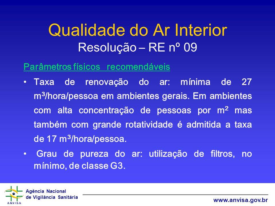 Agência Nacional de Vigilância Sanitária www.anvisa.gov.br Qualidade do Ar Interior Resolução – RE nº 09 Parâmetros físicos recomendáveis Taxa de reno