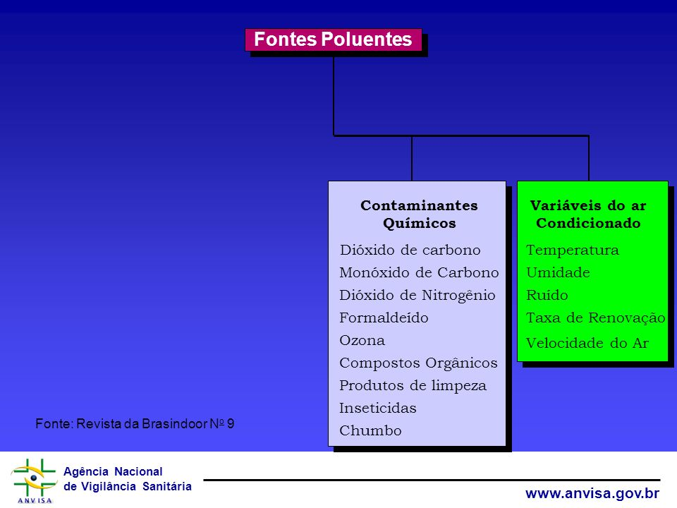 Agência Nacional de Vigilância Sanitária www.anvisa.gov.br Fontes Poluentes Variáveis do ar Condicionado Temperatura Umidade Ruído Taxa de Renovação V