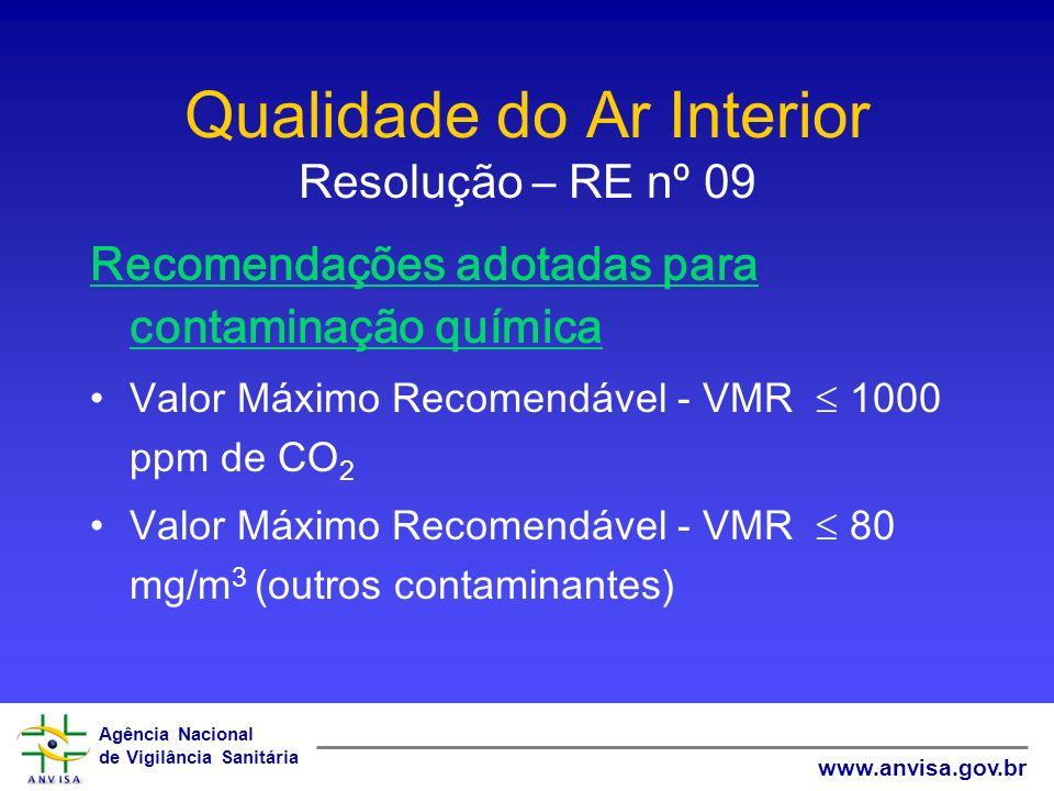 Agência Nacional de Vigilância Sanitária www.anvisa.gov.br Qualidade do Ar Interior Resolução – RE nº 09 Recomendações adotadas para contaminação quím