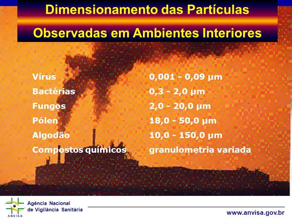 Agência Nacional de Vigilância Sanitária www.anvisa.gov.br Dimensionamento das Partículas Observadas em Ambientes Interiores Vírus0,001 - 0,09 µm Bact