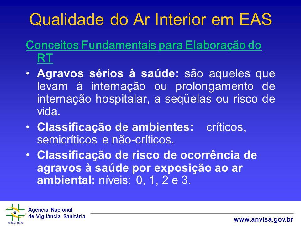 Agência Nacional de Vigilância Sanitária www.anvisa.gov.br Qualidade do Ar Interior em EAS Conceitos Fundamentais para Elaboração do RT Agravos sérios