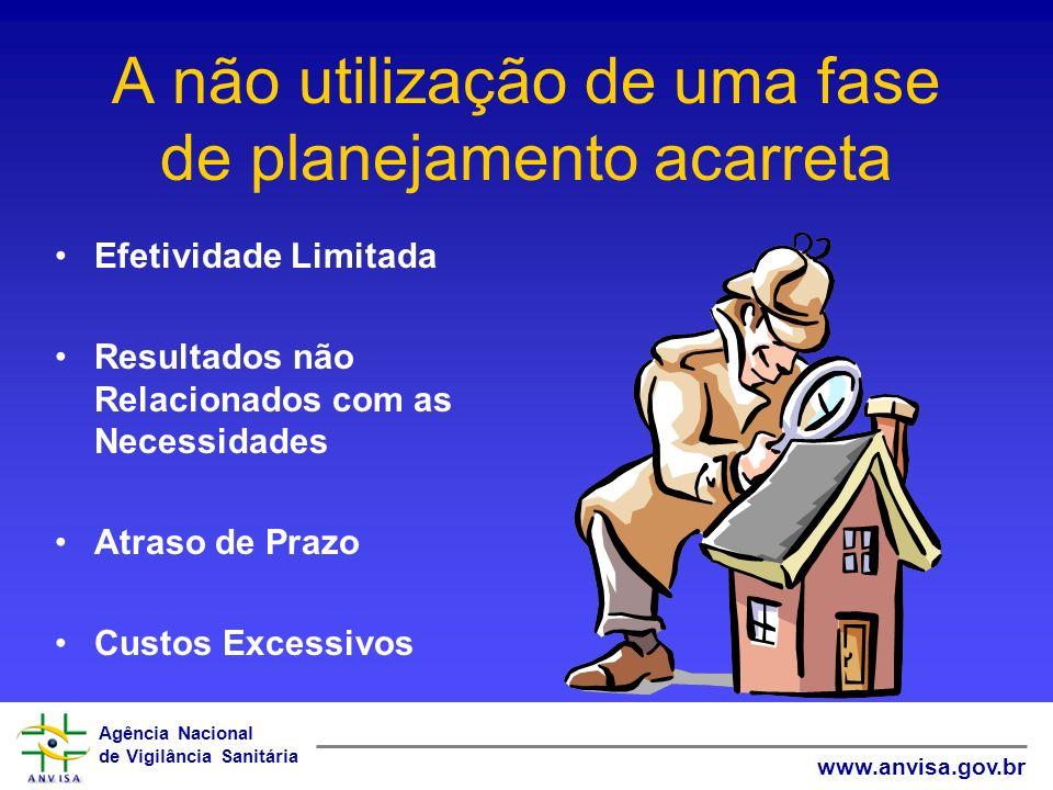 Agência Nacional de Vigilância Sanitária www.anvisa.gov.br A não utilização de uma fase de planejamento acarreta Efetividade Limitada Resultados não R