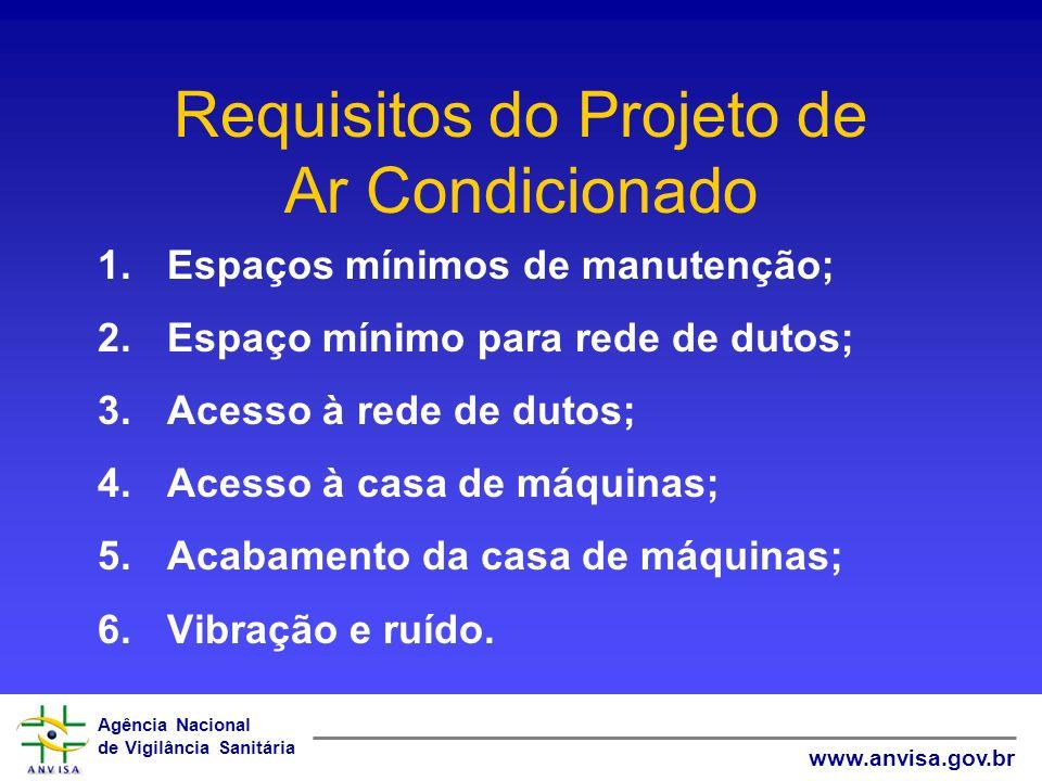 Agência Nacional de Vigilância Sanitária www.anvisa.gov.br Requisitos do Projeto de Ar Condicionado 1.Espaços mínimos de manutenção; 2.Espaço mínimo p
