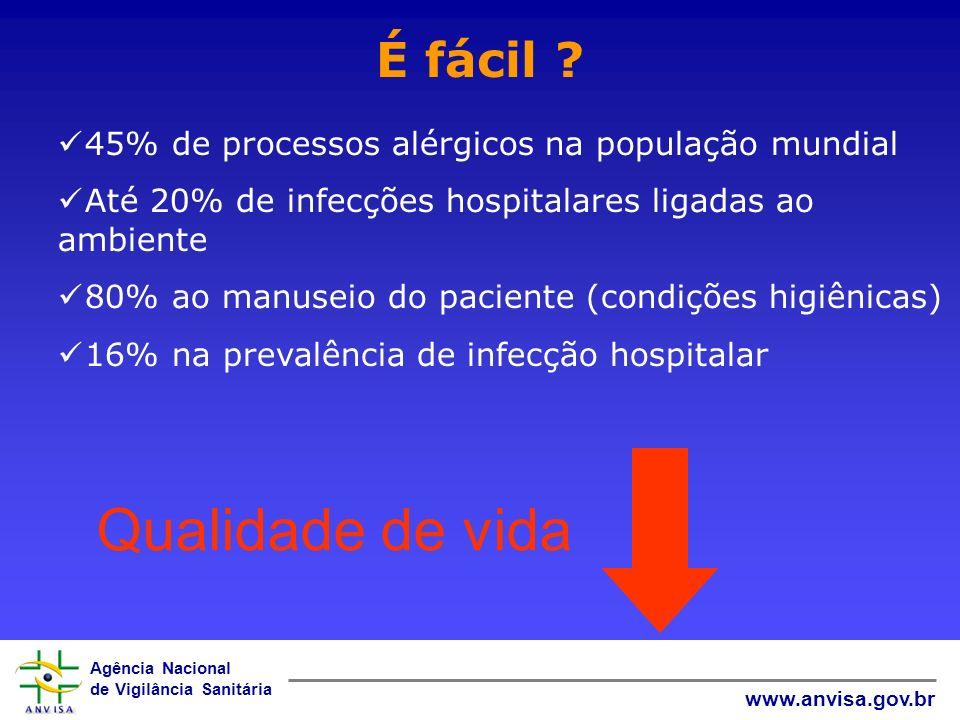 Agência Nacional de Vigilância Sanitária www.anvisa.gov.br 45% de processos alérgicos na população mundial Até 20% de infecções hospitalares ligadas a