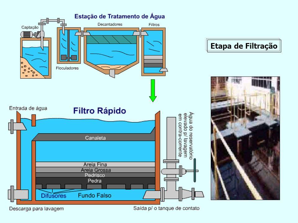 Etapa de Filtração