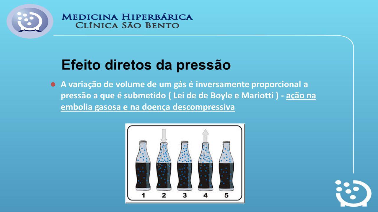 Efeito diretos da pressão A variação de volume de um gás é inversamente proporcional a pressão a que é submetido ( Lei de de Boyle e Mariotti ) - ação