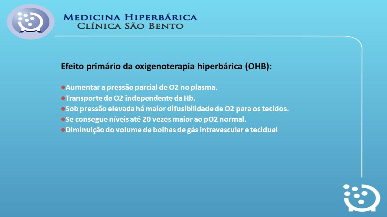 Efeito primário da oxigenoterapia hiperbárica (OHB): Aumentar a pressão parcial de O2 no plasma. Transporte de O2 independente da Hb. Sob pressão elev