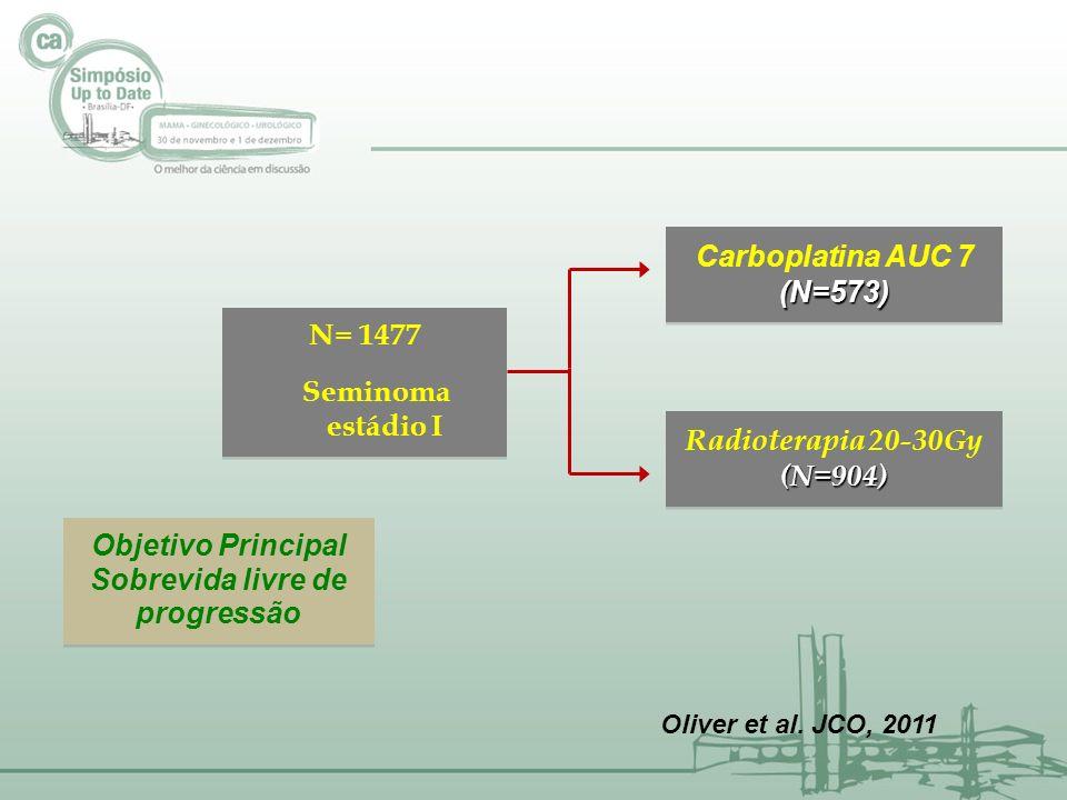 Carboplatina AUC 7(N=573) (N=573) Radioterapia 20-30Gy(N=904) (N=904) Objetivo Principal Sobrevida livre de progressão Objetivo Principal Sobrevida li