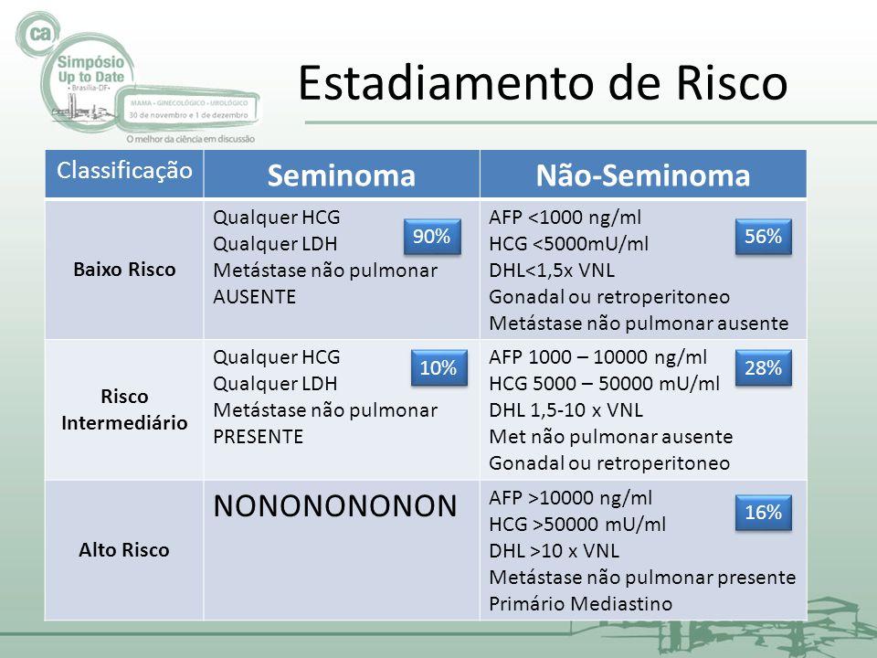 Estadiamento de Risco Classificação SeminomaNão-Seminoma Baixo Risco Qualquer HCG Qualquer LDH Metástase não pulmonar AUSENTE AFP <1000 ng/ml HCG <500