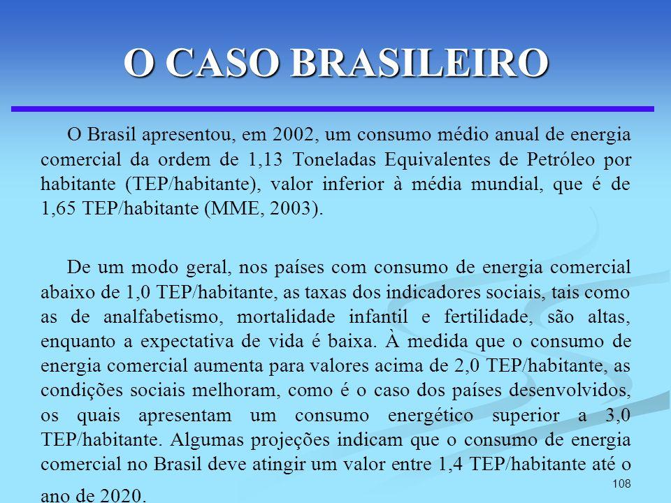 108 O CASO BRASILEIRO O Brasil apresentou, em 2002, um consumo médio anual de energia comercial da ordem de 1,13 Toneladas Equivalentes de Petróleo po