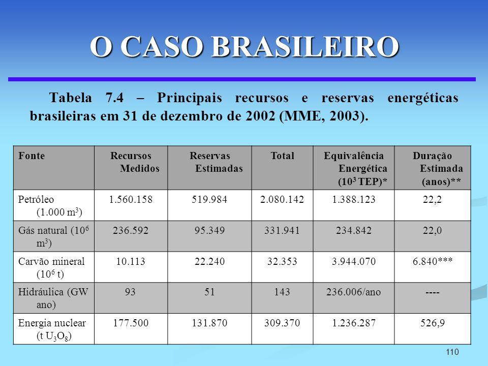 110 O CASO BRASILEIRO Tabela 7.4 – Principais recursos e reservas energéticas brasileiras em 31 de dezembro de 2002 (MME, 2003). FonteRecursos Medidos
