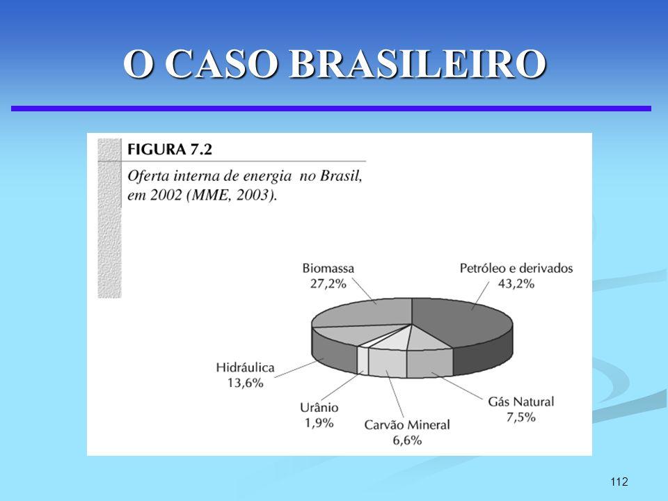 112 O CASO BRASILEIRO