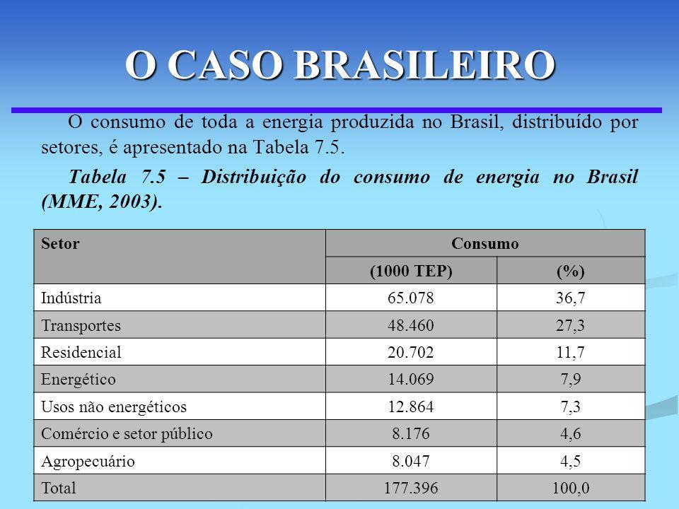 114 O CASO BRASILEIRO O consumo de toda a energia produzida no Brasil, distribuído por setores, é apresentado na Tabela 7.5. Tabela 7.5 – Distribuição