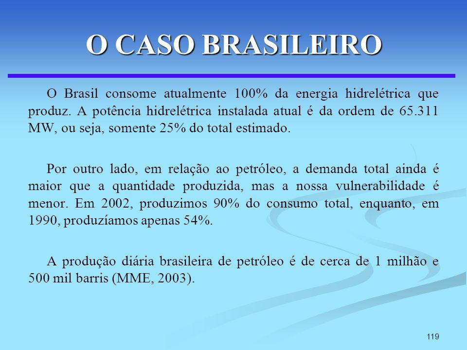 119 O CASO BRASILEIRO O Brasil consome atualmente 100% da energia hidrelétrica que produz. A potência hidrelétrica instalada atual é da ordem de 65.31