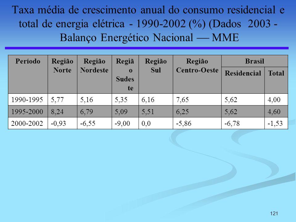 121 Taxa média de crescimento anual do consumo residencial e total de energia elétrica - 1990-2002 (%) (Dados 2003 - Balanço Energético Nacional MME P