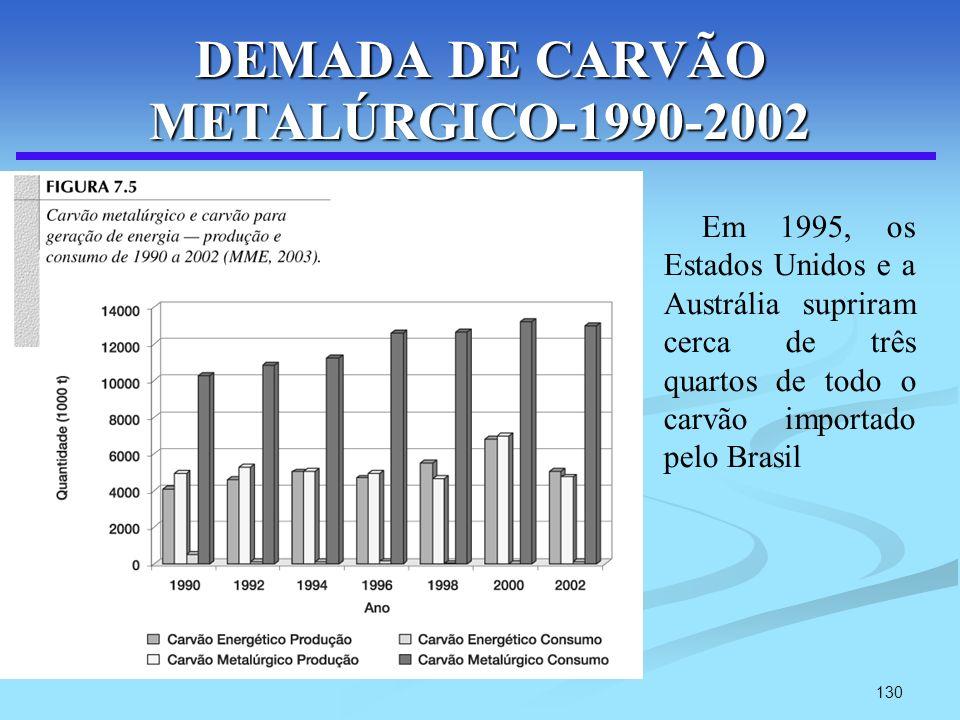 130 DEMADA DE CARVÃO METALÚRGICO-1990-2002 Em 1995, os Estados Unidos e a Austrália supriram cerca de três quartos de todo o carvão importado pelo Bra