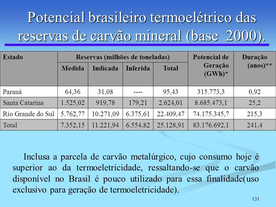 131 Potencial brasileiro termoelétrico das reservas de carvão mineral (base 2000). EstadoReservas (milhões de toneladas)Potencial de Geração (GWh)* Du