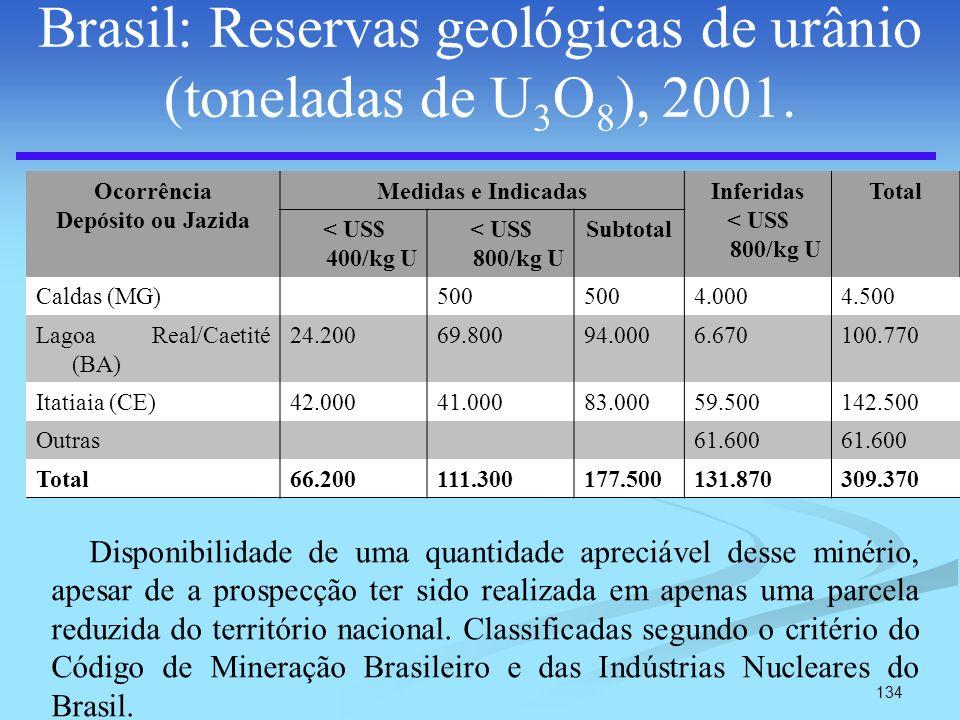 134 Brasil: Reservas geológicas de urânio (toneladas de U 3 O 8 ), 2001. Ocorrência Depósito ou Jazida Medidas e IndicadasInferidas < US$ 800/kg U Tot