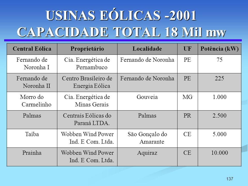 137 USINAS EÓLICAS -2001 CAPACIDADE TOTAL 18 Mil mw Central EólicaProprietárioLocalidadeUFPotência (kW) Fernando de Noronha I Cia. Energética de Perna