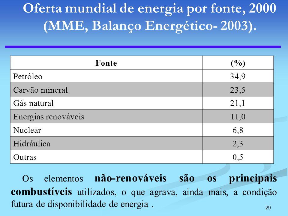 29 Oferta mundial de energia por fonte, 2000 (MME, Balanço Energético- 2003). Os elementos não-renováveis são os principais combustíveis utilizados, o