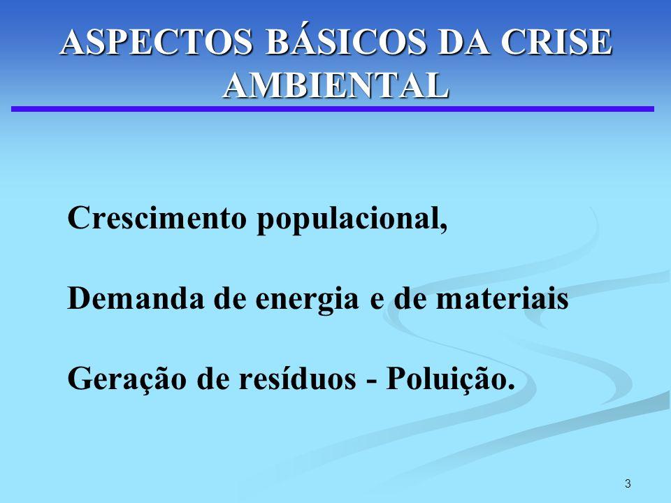 3 ASPECTOS BÁSICOS DA CRISE AMBIENTAL Crescimento populacional, Demanda de energia e de materiais Geração de resíduos - Poluição.