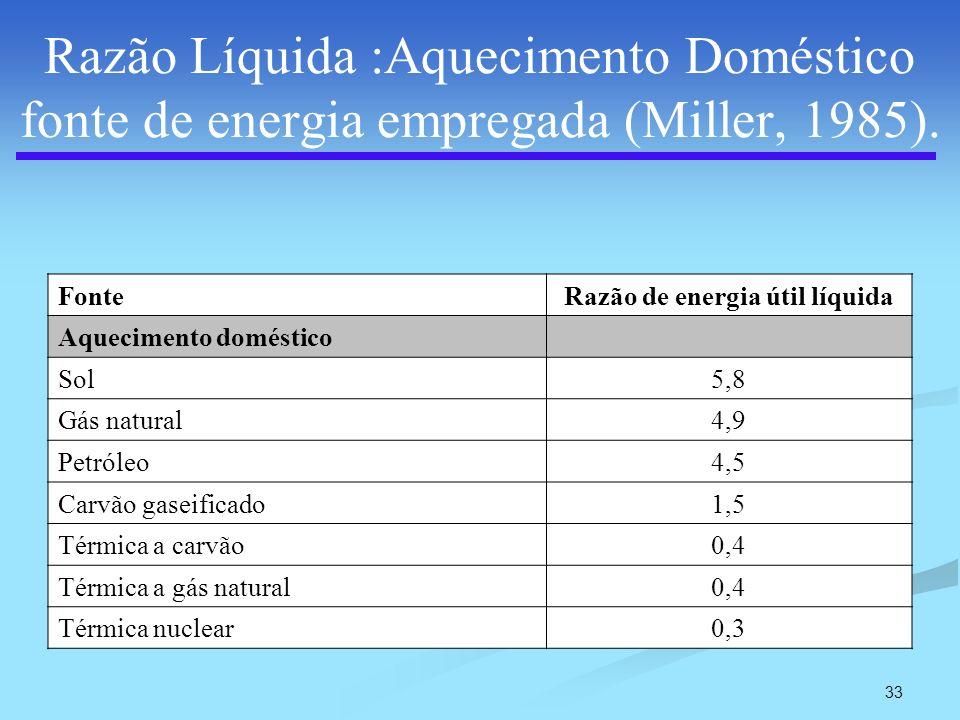 33 Razão Líquida :Aquecimento Doméstico fonte de energia empregada (Miller, 1985). FonteRazão de energia útil líquida Aquecimento doméstico Sol5,8 Gás