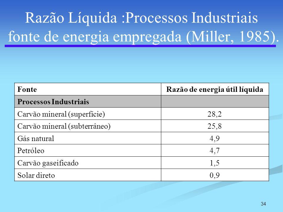 34 Razão Líquida :Processos Industriais fonte de energia empregada (Miller, 1985). FonteRazão de energia útil líquida Processos Industriais Carvão min