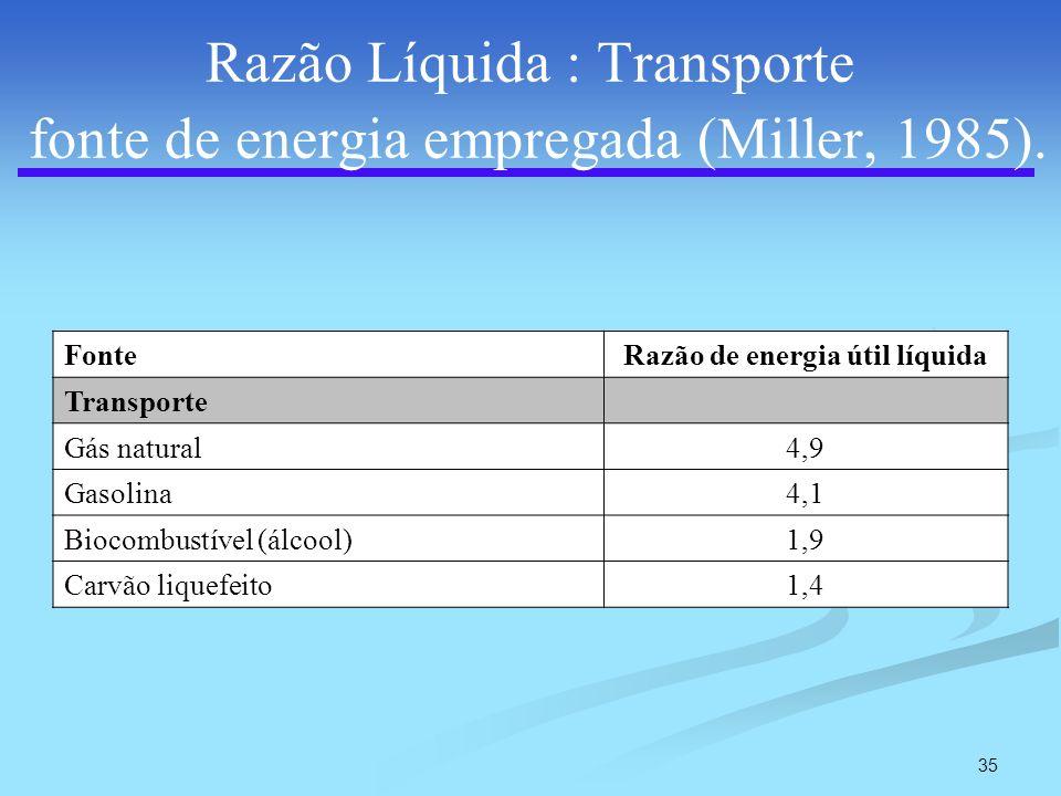 35 Razão Líquida : Transporte fonte de energia empregada (Miller, 1985). FonteRazão de energia útil líquida Transporte Gás natural4,9 Gasolina4,1 Bioc