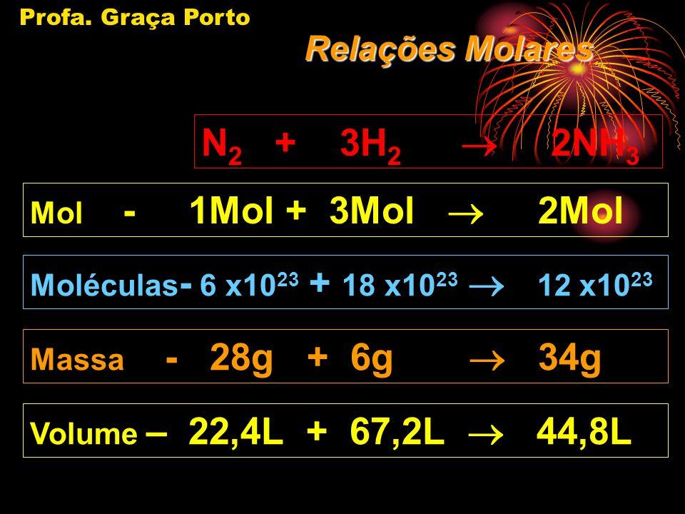 Profa. Graça Porto 1 Mol equivale : A um número de moléculas ou de átomos igual a 6,02 x 10 23. A Uma Massa que equivale a massa do átomo ou da molécu