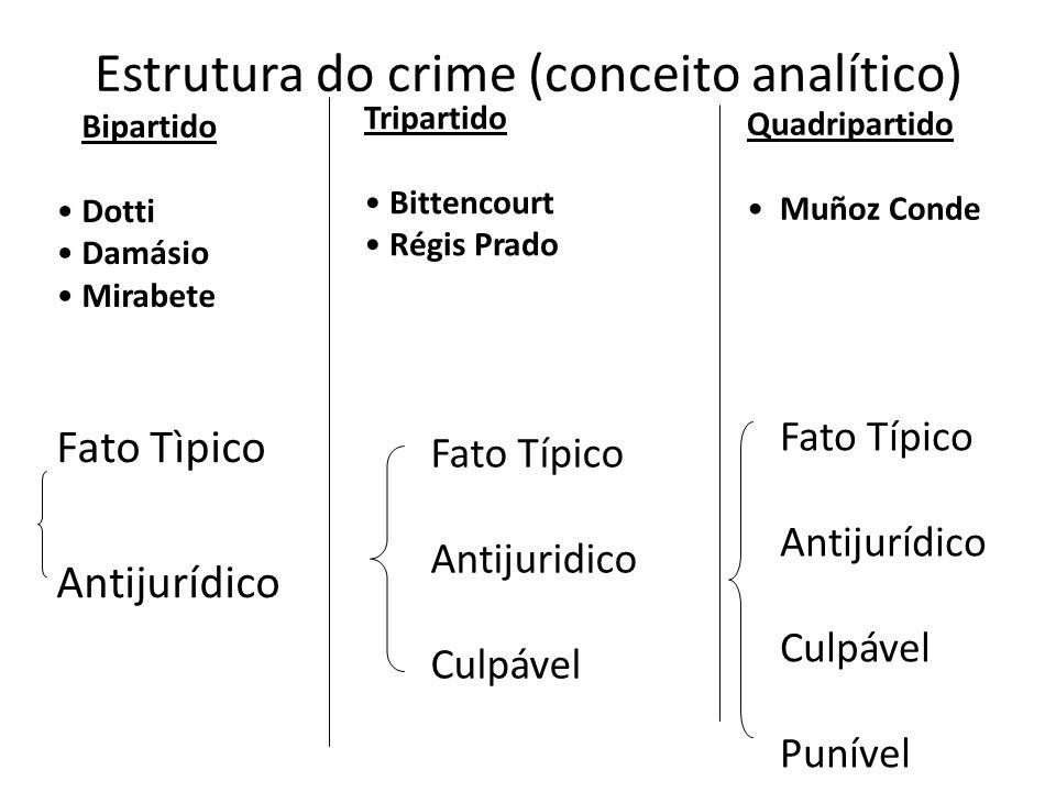 Estrutura do crime (conceito analítico) Fato Tìpico Antijurídico Fato Típico Antijuridico Culpável Fato Típico Antijurídico Culpável Punível Bipartido
