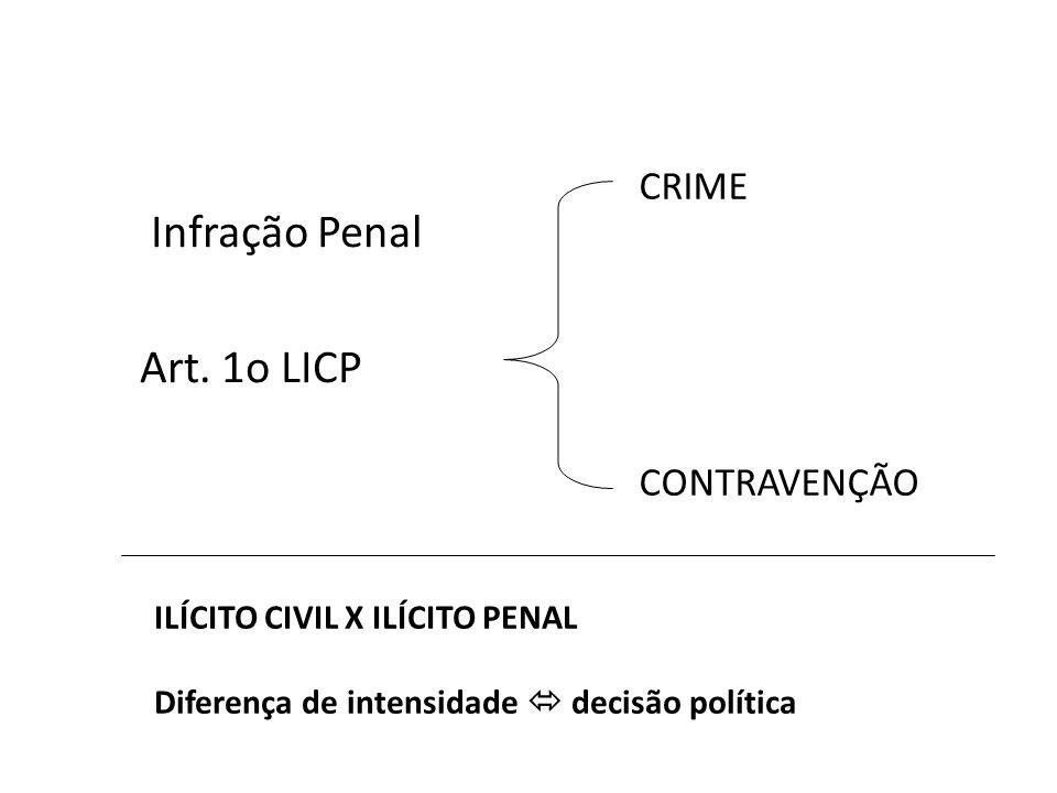 Infração Penal Art. 1o LICP CRIME CONTRAVENÇÃO ILÍCITO CIVIL X ILÍCITO PENAL Diferença de intensidade decisão política