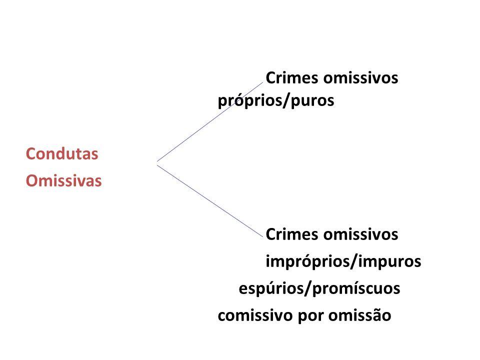 Crimes omissivos próprios/puros Condutas Omissivas Crimes omissivos impróprios/impuros espúrios/promíscuos comissivo por omissão