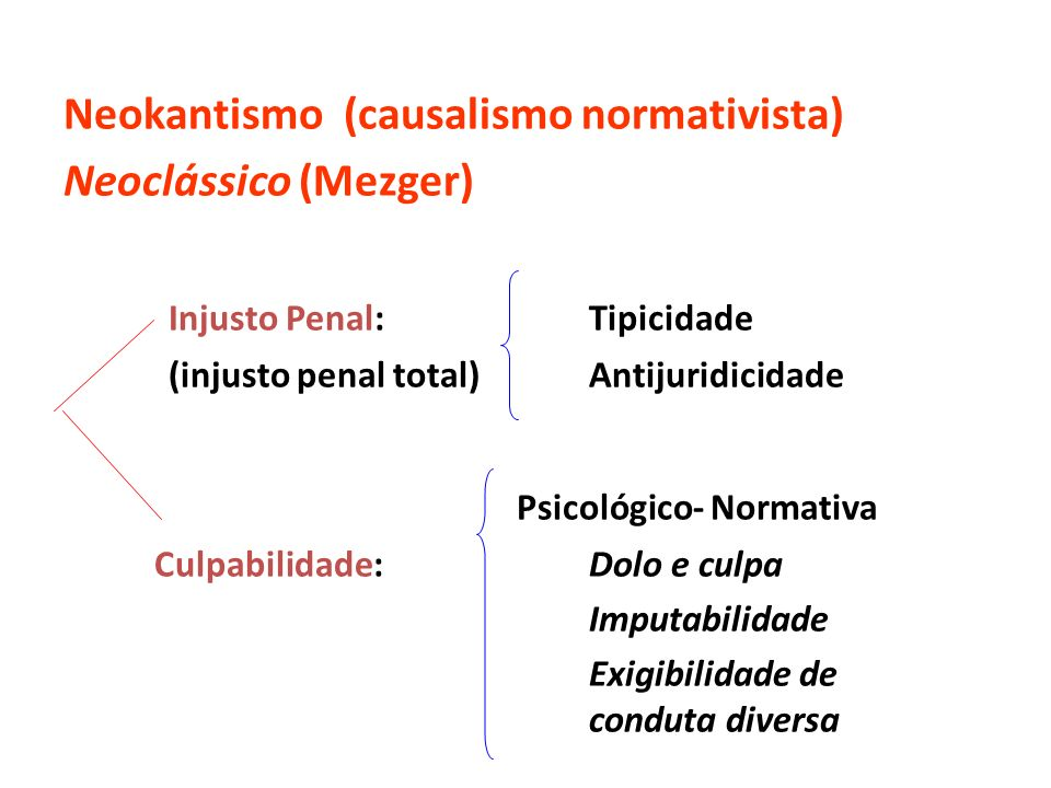 Neokantismo (causalismo normativista) Neoclássico (Mezger) Injusto Penal:Tipicidade (injusto penal total)Antijuridicidade Psicológico- Normativa Culpa
