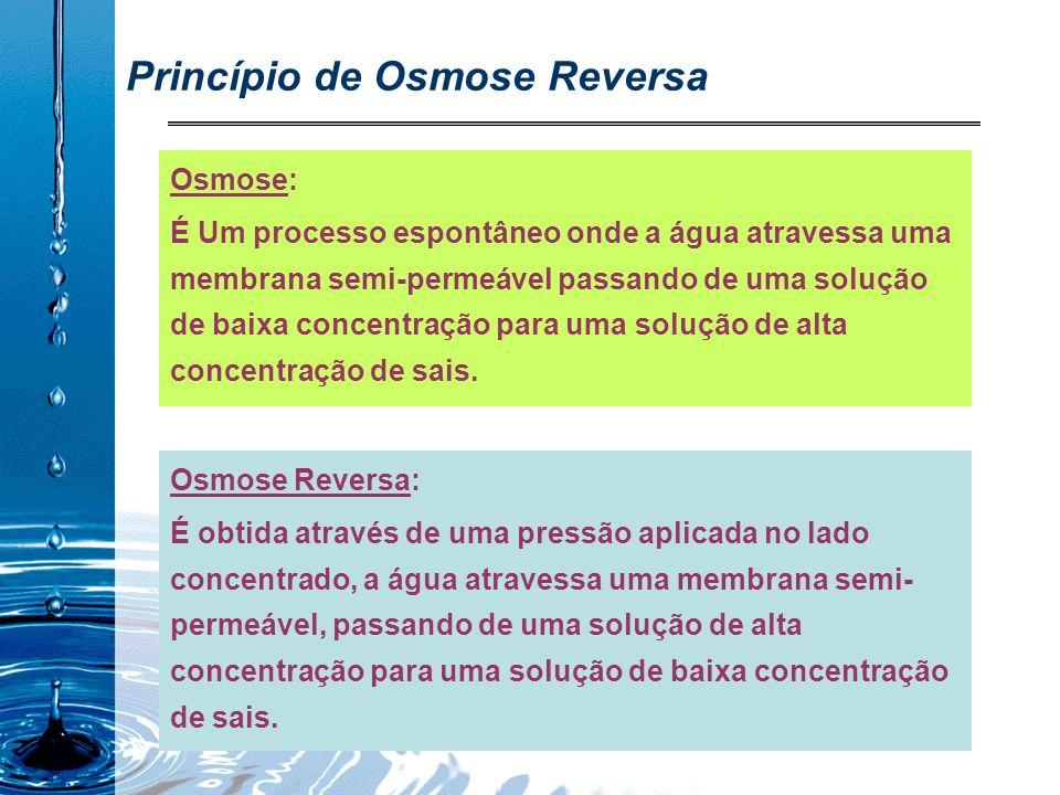 Princípio de Osmose Reversa Osmose Reversa: É obtida através de uma pressão aplicada no lado concentrado, a água atravessa uma membrana semi- permeável, passando de uma solução de alta concentração para uma solução de baixa concentração de sais.