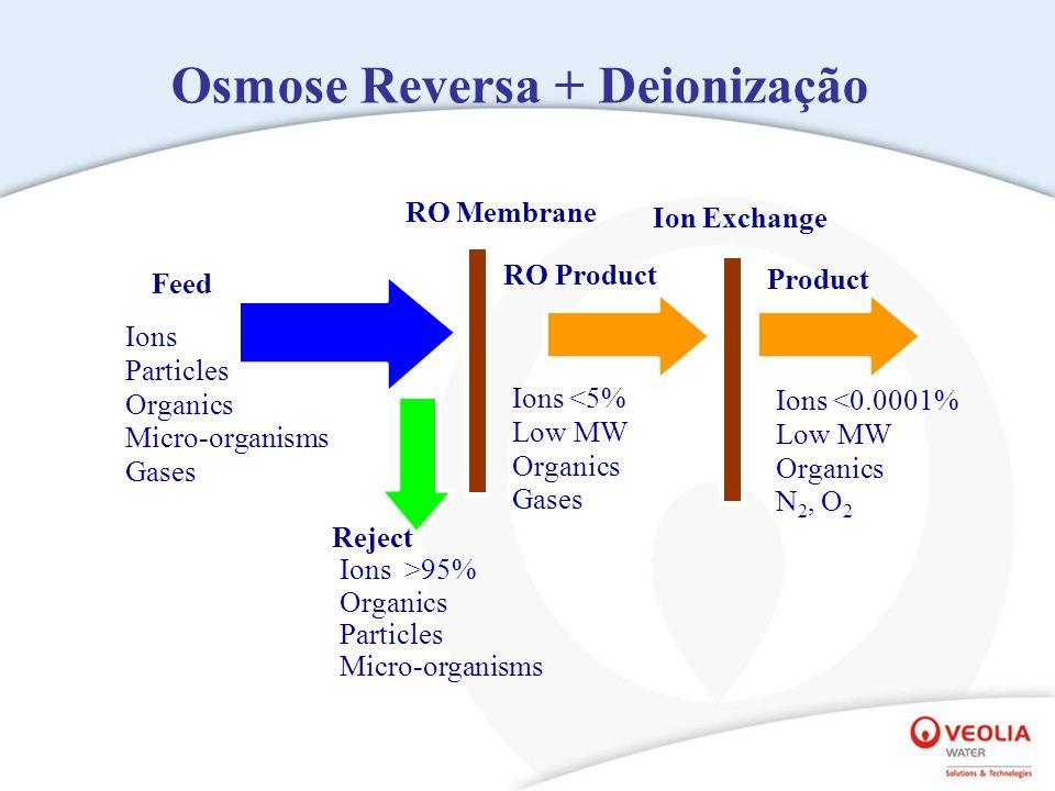 RO Membrane RO Product Ions <5% Low MW Organics Gases Feed Ions Particles Organics Micro-organisms Gases Reject Ions >95% Organics Particles Micro-organisms Osmose Reversa + Deionização Ions <0.0001% Low MW Organics N 2, O 2 Ion Exchange Product