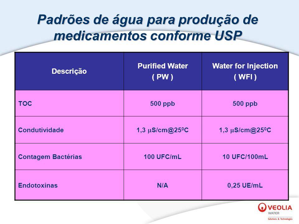 Descrição Purified Water ( PW ) Water for Injection ( WFI ) TOC500 ppb Condutividade 1,3 S/cm@25 0 C Contagem Bactérias100 UFC/mL10 UFC/100mL EndotoxinasN/A0,25 UE/mL Padrões de água para produção de medicamentos conforme USP