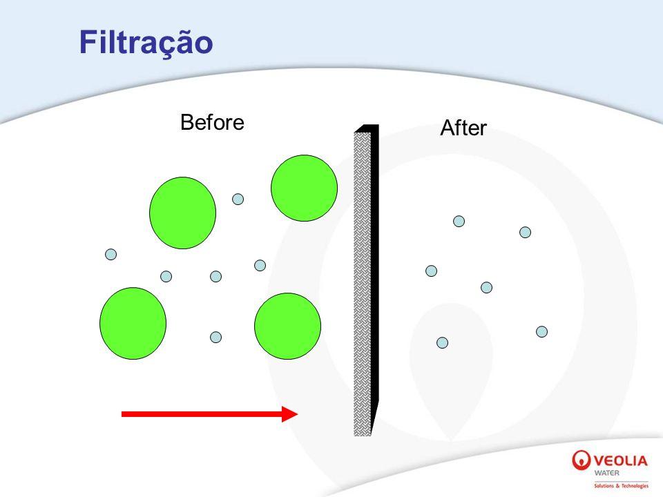 Filtros de profundidade => (10 to 20 m) Micro-Filtros (MF) => 0.1 to 1.0 m (Bactérias) Ultra-Filtro (UF) => 5000 Dalton (Vírus e Pirogênios)