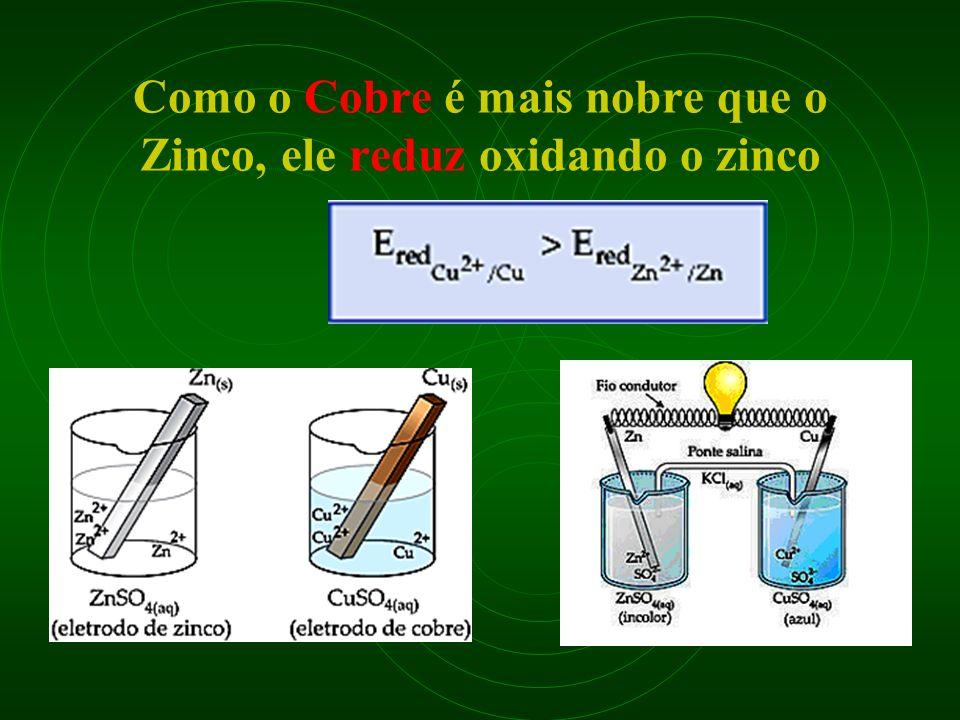 Como o Cobre é mais nobre que o Zinco, ele reduz oxidando o zinco