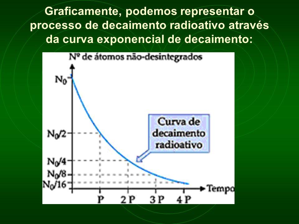 Graficamente, podemos representar o processo de decaimento radioativo através da curva exponencial de decaimento: