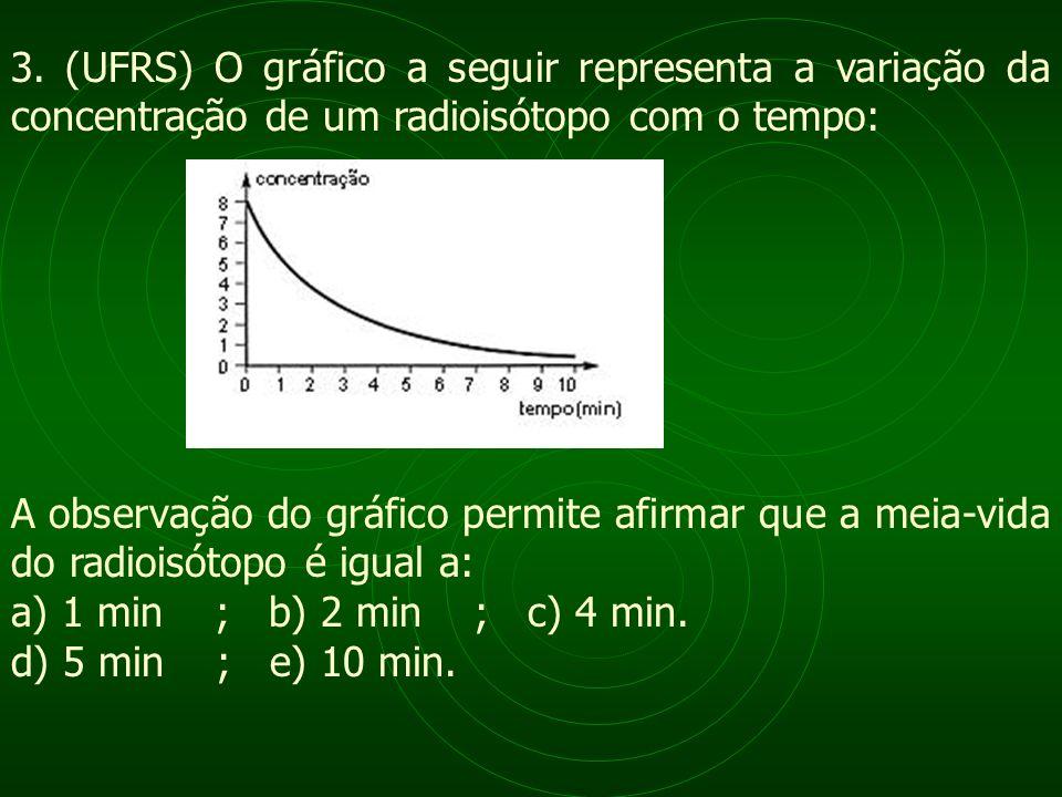 3. (UFRS) O gráfico a seguir representa a variação da concentração de um radioisótopo com o tempo: A observação do gráfico permite afirmar que a meia-
