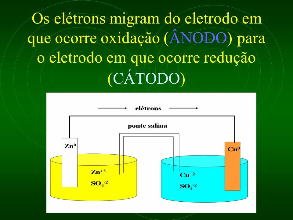 Os elétrons migram do eletrodo em que ocorre oxidação (ÂNODO) para o eletrodo em que ocorre redução (CÁTODO)