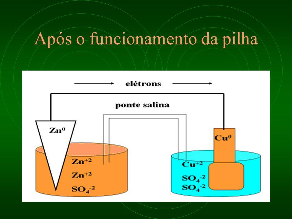 Sentido dos elétrons Maior E oxid para o menor E oxid