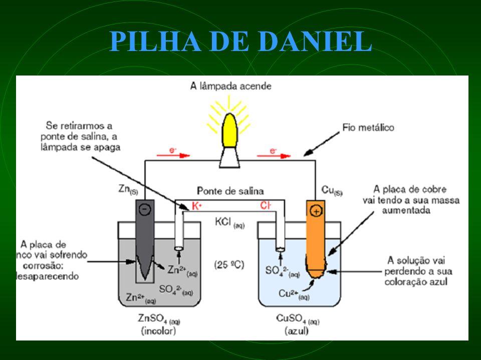 7- Dados os potenciais-padrão de redução: Li + /Li = -3,04 V ; 2H + / H 2 = 0,00 V K + / K= -2,92 V ; Cu 2+ /Cu = 0,34 V Zn 2+ / Zn = -0,76 V ; C 2 /2C- = 1,36 V F 2 /2F- = 2,87 V ; Ag + /Ag = 0,80 V Marque verdadeiro (V) ou falso (F): 1( ) Dentre as espécie químicas apresentadas acima o lítio é o que possui maior potencial de oxidação (capacidade de doar elétrons).