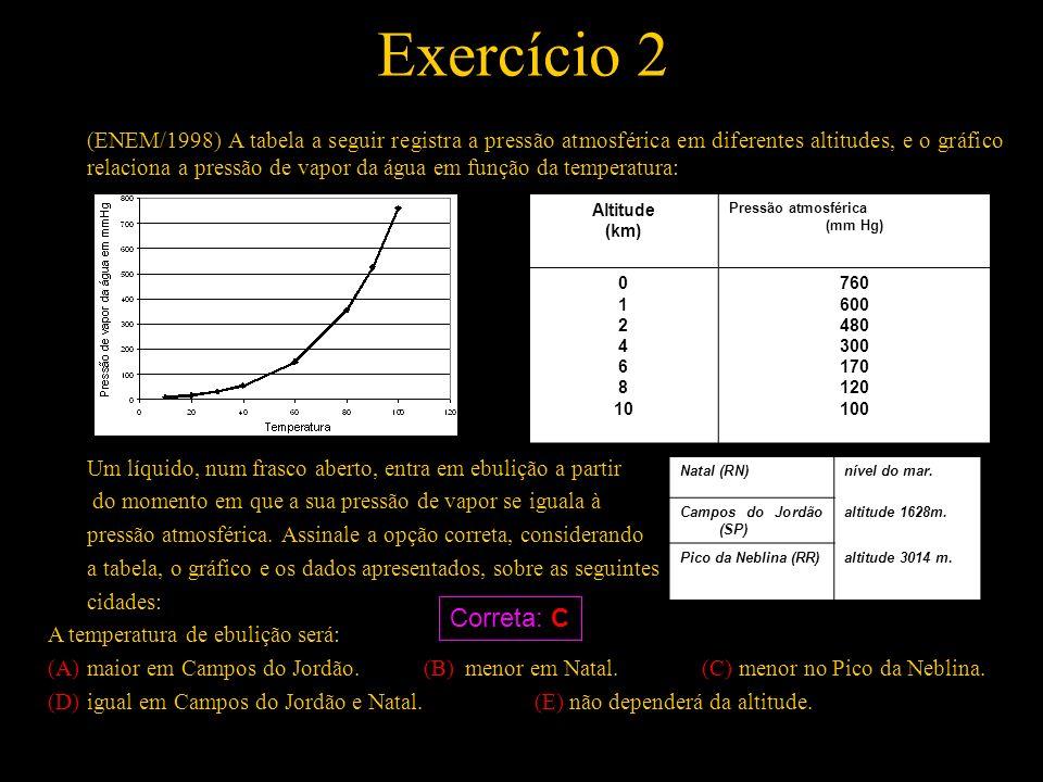 Exercício 2 (ENEM/1998) A tabela a seguir registra a pressão atmosférica em diferentes altitudes, e o gráfico relaciona a pressão de vapor da água em
